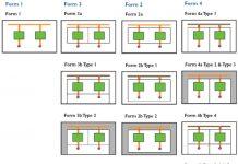 Elektrik Panosu Form Tipleri